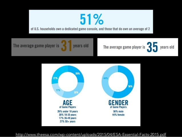 B A R T L E ' S G A M E R T Y P E S http://www.gamerdna.com/quizzes/bartle-test-of-gamer-psychology