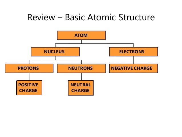 2016 Topic 2: Atomic Structure