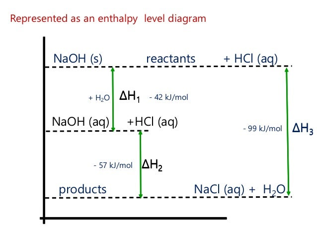 a study of reaction enthalpies and hess law According to hess's law, if a reaction can be carried out in a series of steps, the sum of the enthalpies for each step equals the enthalpy change for the overall.