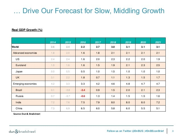 highlights from vanguards 2016 global economic outlook Before the june 23 vote in the united kingdom in favor of leaving the european union, economic data and financial market developments suggested that the global economy was evolving broadly as forecast in the april 2016 world economic outlook (weo) growth in most advanced economies remained.