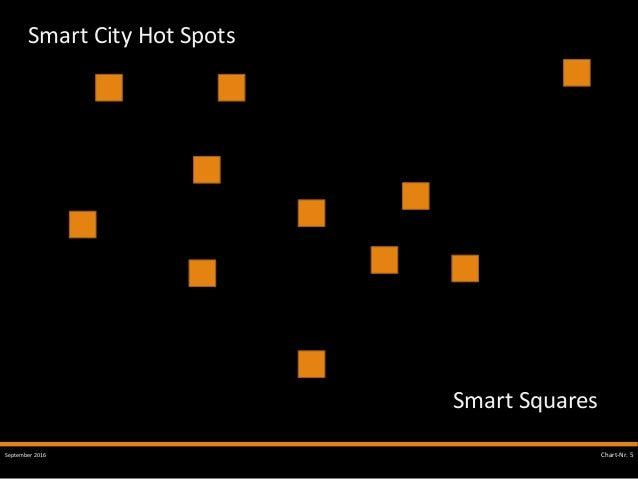September 2016 SMART CITY Chart-Nr. 5 Smart City Hot Spots Smart Squares