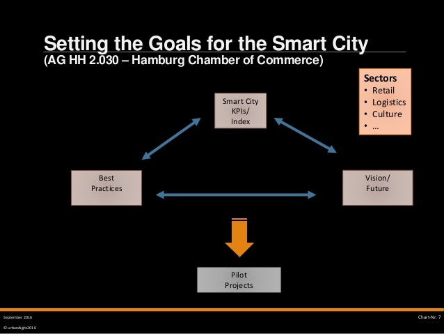 © urbandigits2016 Setting the Goals for the Smart City (AG HH 2.030 – Hamburg Chamber of Commerce) SMART CITY Chart-Nr. 7S...
