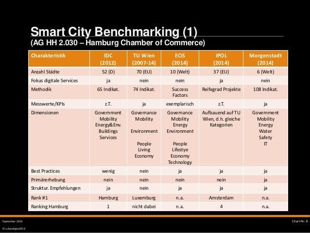 © urbandigits2016 Smart City Benchmarking (1) (AG HH 2.030 – Hamburg Chamber of Commerce) SMART CITY Chart-Nr. 8September ...