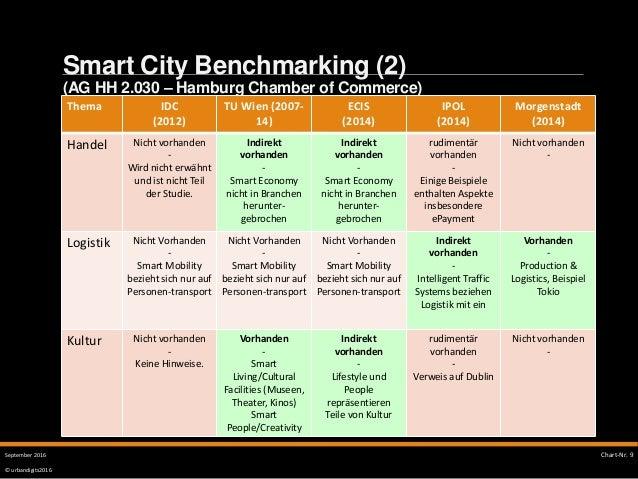 © urbandigits2016 Smart City Benchmarking (2) (AG HH 2.030 – Hamburg Chamber of Commerce) SMART CITY Chart-Nr. 9September ...