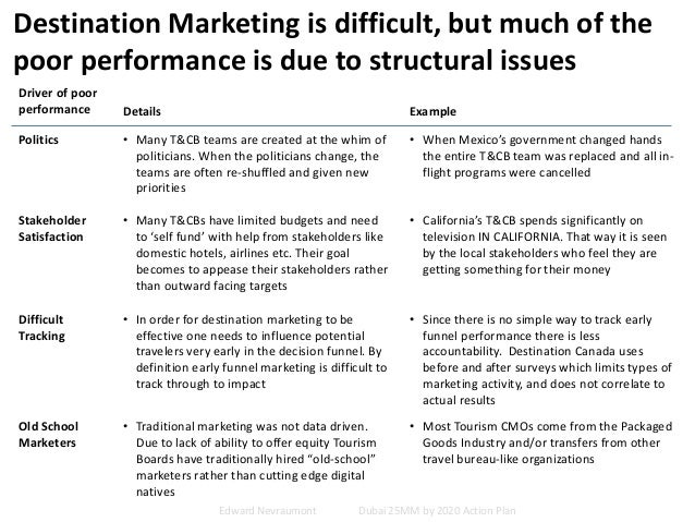Destination Marketing is difficult, but much of the poor performance is due to structural issues Driver of poor performanc...
