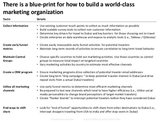 There is a blue-print for how to build a world-class marketing organization Tactic Details Collect Information • Use exist...