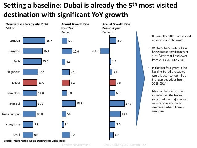 Setting a baseline: Dubai is already the 5th most visited destination with significant YoY growth Overnight visitors by ci...