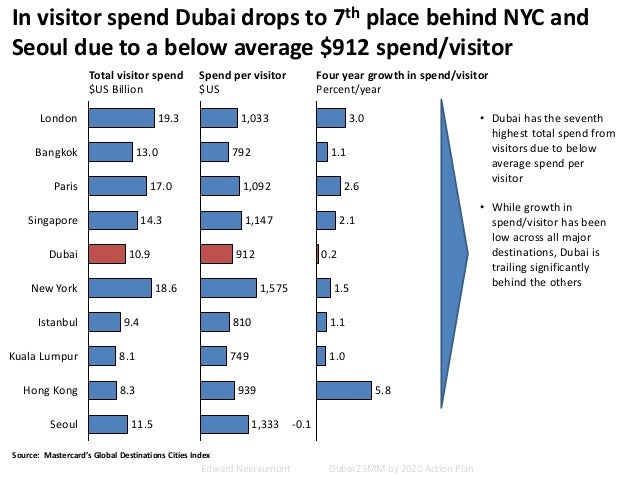 In visitor spend Dubai drops to 7th place behind NYC and Seoul due to a below average $912 spend/visitor Total visitor spe...