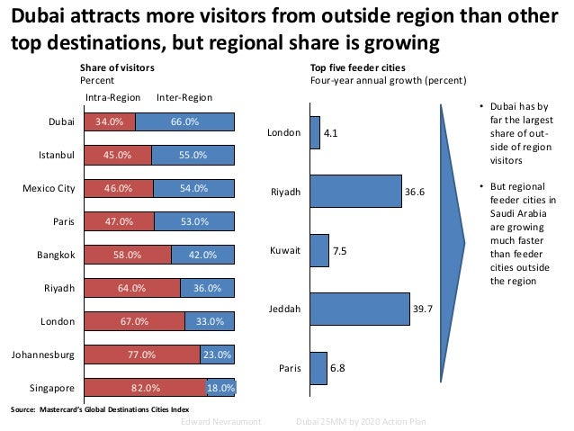 Dubai attracts more visitors from outside region than other top destinations, but regional share is growing Share of visit...