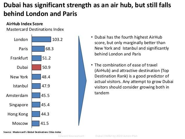 Dubai has significant strength as an air hub, but still falls behind London and Paris Source: Mastercard's Global Destinat...