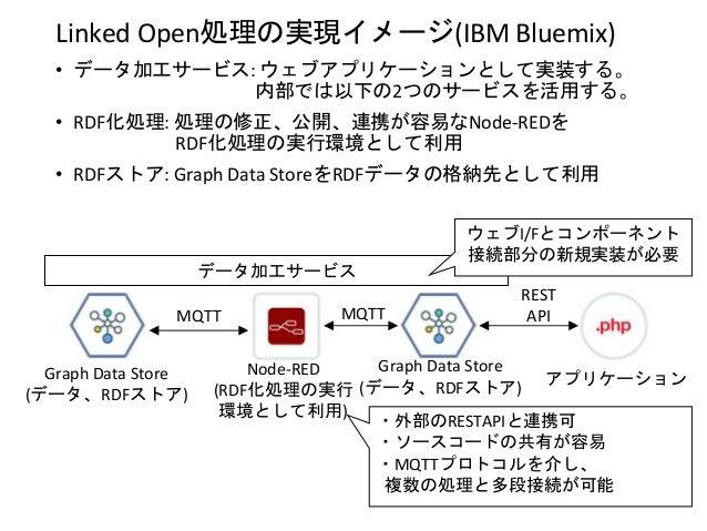 Linked Open処理の実現イメージ(IBM Bluemix) • データ加工サービス: ウェブアプリケーションとして実装する。 内部では以下の2つのサービスを活用する。 • RDF化処理: 処理の修正、公開、連携が容易なNode-REDを...