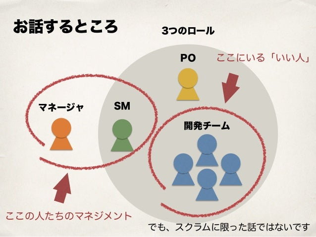 開発チーム PO SMマネージャ 3つのロールお話するところ ここにいる「いい人」 ここの人たちのマネジメント でも、スクラムに限った話ではないです