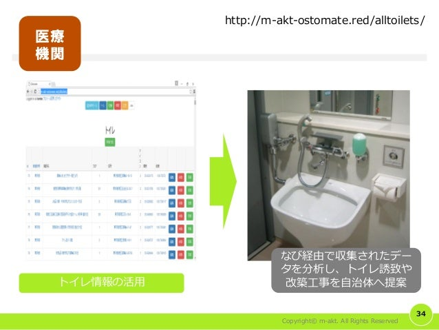 Copyright© m-akt. All Rights Reserved 34 医療 機関 http://m-akt-ostomate.red/alltoilets/ トイレ情報の活用 なび経由で収集されたデー タを分析し、トイレ誘致や 改築...