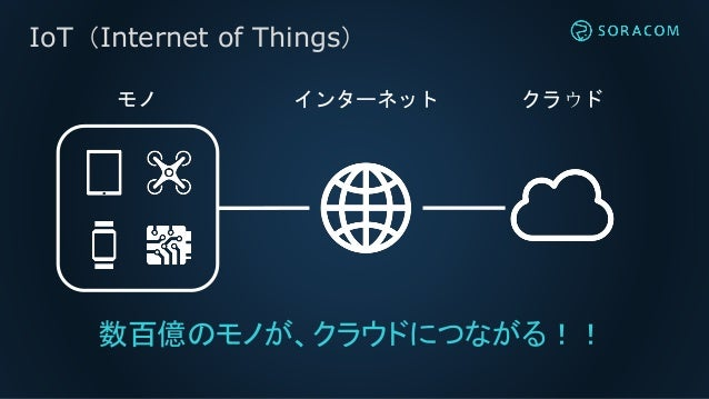 IoT通信プラットフォーム SORACOM 説明資料 Slide 3