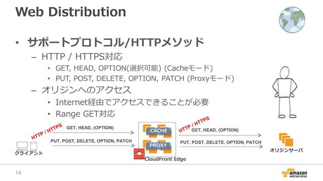 CloudFront Edge PROXY CACHE Web Distribution • サポートプロトコル/HTTPメソッド – HTTP / HTTPS対応 • GET, HEAD, OPTION(選択可能) (Cacheモード) • ...