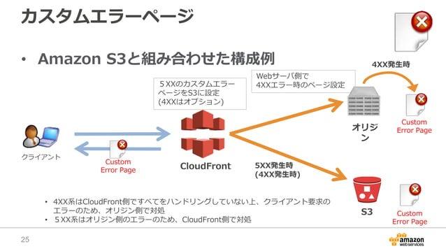 カスタムエラーページ • Amazon S3と組み合わせた構成例 Webサーバ側で 4XXエラー時のページ設定5XXのカスタムエラー ページをS3に設定 (4XXはオプション) 5XX発生時 (4XX発生時) 4XX発生時 CloudFront...