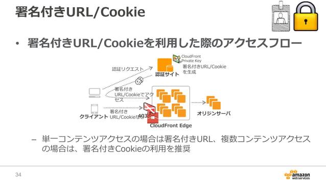 署名付きURL/Cookie • 署名付きURL/Cookieを利用した際のアクセスフロー – 単一コンテンツアクセスの場合は署名付きURL、複数コンテンツアクセス の場合は、署名付きCookieの利用を推奨 クライアント オリジンサーバ 認証...
