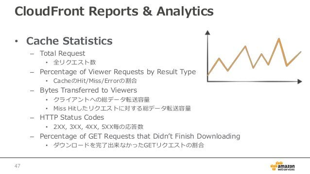 CloudFront Reports & Analytics • Cache Statistics – Total Request • 全リクエスト数 – Percentage of Viewer Requests by Result Type...