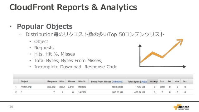 CloudFront Reports & Analytics • Popular Objects – Distribution毎のリクエスト数の多いTop 50コンテンツリスト • Object • Requests • Hits, Hit %...