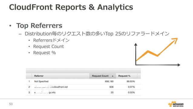 CloudFront Reports & Analytics • Top Referrers – Distribution毎のリクエスト数の多いTop 25のリファラードメイン • Referrersドメイン • Request Count •...