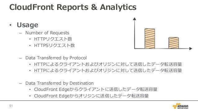CloudFront Reports & Analytics • Usage – Number of Requests • HTTPリクエスト数 • HTTPSリクエスト数 – Data Transferred by Protocol • HT...