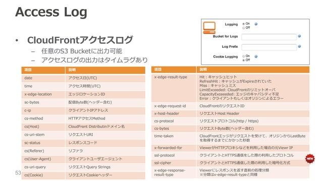 Access Log • CloudFrontアクセスログ – 任意のS3 Bucketに出力可能 – アクセスログの出力はタイムラグあり 項目 説明 date アクセス日(UTC) time アクセス時間(UTC) x-edge-locati...
