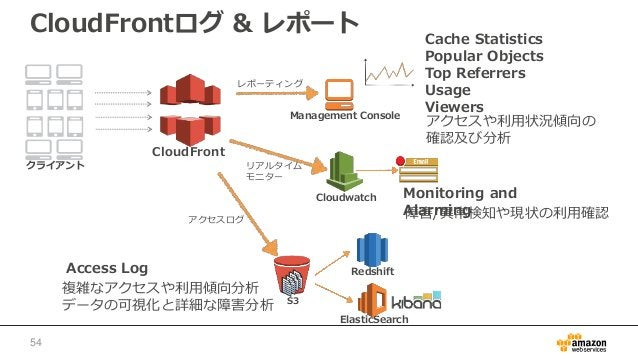 CloudFrontログ & レポート CloudFront クライアント S3 Management Console アクセスログ アクセスや利用状況傾向の 確認及び分析 Cache Statistics Popular Objects To...