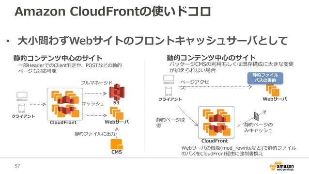 Amazon CloudFrontの使いドコロ • 大小問わずWebサイトのフロントキャッシュサーバとして Webサーバ 静的コンテンツ中心のサイト CloudFront S3 クライアント CMS 静的ファイルに出力 フルマネージド Webサ...