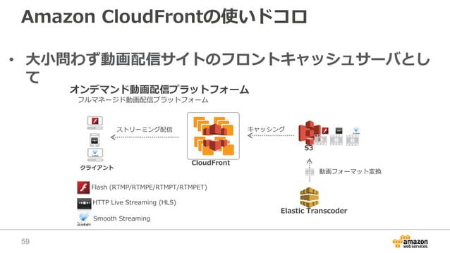 Amazon CloudFrontの使いドコロ • 大小問わず動画配信サイトのフロントキャッシュサーバとし て オンデマンド動画配信プラットフォーム CloudFront S3 クライアント フルマネージド動画配信プラットフォーム Elasti...