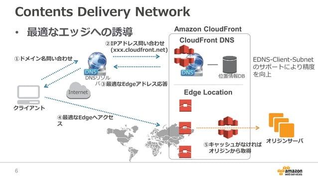 Contents Delivery Network • 最適なエッジへの誘導 オリジンサーバ Amazon CloudFront クライアント Internet 位置情報DB ①ドメイン名問い合わせ CloudFront DNS Edge Lo...