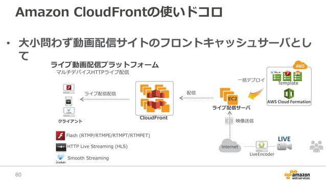 Amazon CloudFrontの使いドコロ • 大小問わず動画配信サイトのフロントキャッシュサーバとし て ライブ動画配信プラットフォーム CloudFront クライアント マルチデバイスHTTPライブ配信 Flash (RTMP/RTM...