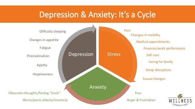 Depression, Anxiety, and Medical Cannabis
