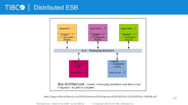 testing microservices with mountebank pdf
