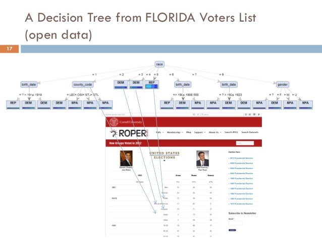A Decision Tree from FLORIDA Voters List (open data) 17  //TODO : based on FLORIDA