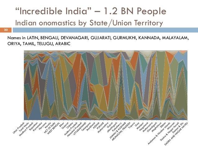 """Incredible India"" – 1.2 BN People Indian onomastics by State/Union Territory 20 Names in LATIN, BENGALI, DEVANAGARI, GUJA..."