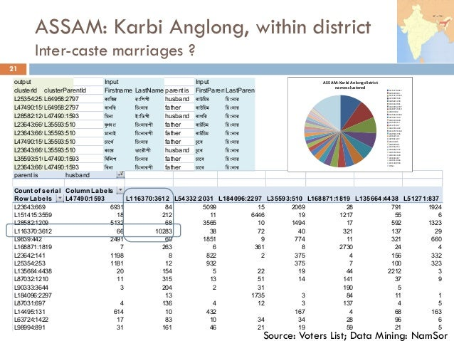 ASSAM: Karbi Anglong, within district Inter-caste marriages ? 21 output Input Input clusterId clusterParentId Firstname La...
