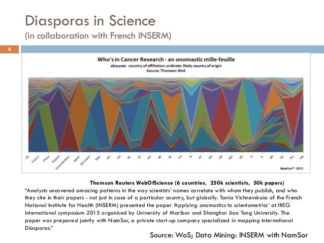 Diasporas in Science (in collaboration with French INSERM) 6 Thomson Reuters WebOfScience (6 countries, 250k scientists, 5...