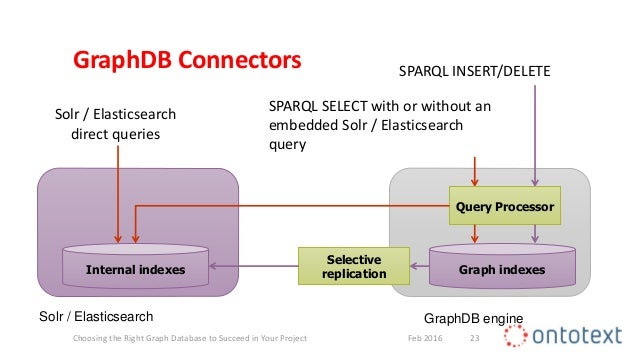 Choosing the Right Graph Database to Succeed in Your Project