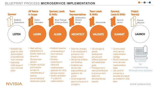 BLUEPRINT PROCESS MICROSERVICE IMPLEMENTATION NVISIA® Confidential 201615 • Establish key goals for initial demonstration ...