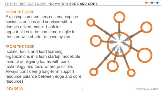 ENTERPRISE SOFTWARE INNOVATION EDGE AND CORE NVISIA® Confidential 20157 FROM THE CORE Exposing common services and expose ...
