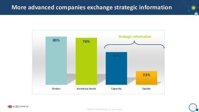 E2OPEN CONFIDENTIAL | © 2016 E2open 12 More advanced companies exchange strategic information 80% 78% 54% 23% Orders Inven...
