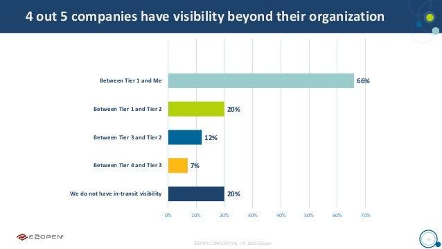 E2OPEN CONFIDENTIAL | © 2016 E2open 6 4 out 5 companies have visibility beyond their organization 20% 7% 12% 20% 66% 0% 10...