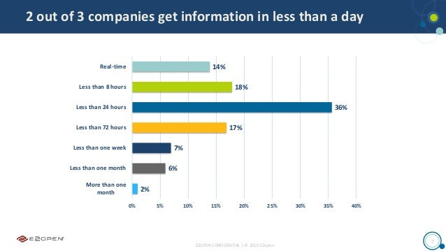 E2OPEN CONFIDENTIAL | © 2016 E2open 7 2 out of 3 companies get information in less than a day 14% 18% 36% 17% 7% 6% 2% 0% ...