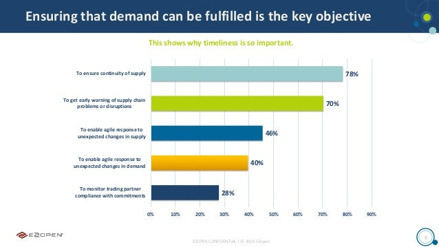 E2OPEN CONFIDENTIAL | © 2016 E2open 8 Ensuring that demand can be fulfilled is the key objective 78% 70% 46% 40% 28% 0% 10...
