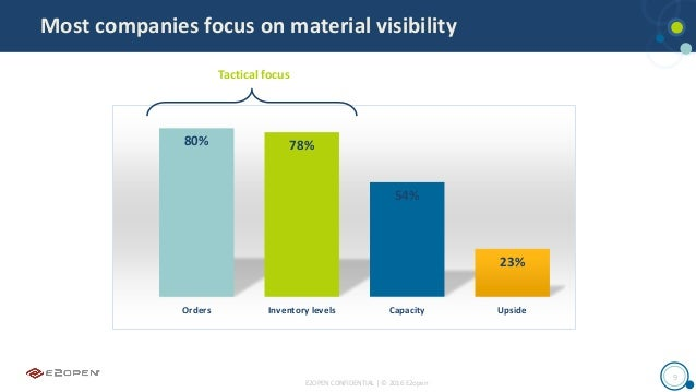 E2OPEN CONFIDENTIAL | © 2016 E2open 9 Most companies focus on material visibility 80% 78% 54% 23% Orders Inventory levels ...