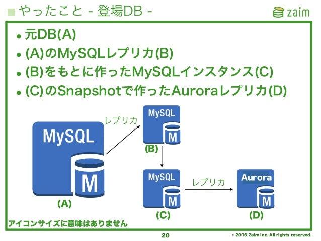 © 2016 Zaim Inc. All rights reserved. やったこと - 登場DB - 20 •元DB(A) •(A)のMySQLレプリカ(B) •(B)をもとに作ったMySQLインスタンス(C) •(C)のSnapshotで...