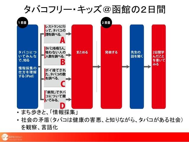 タバコフリー・キッズ@函館の2日間 • まち歩きと、「情報採集」 • 社会の矛盾(タバコは健康の害悪、と知りながら、タバコがある社会) を観察、言語化