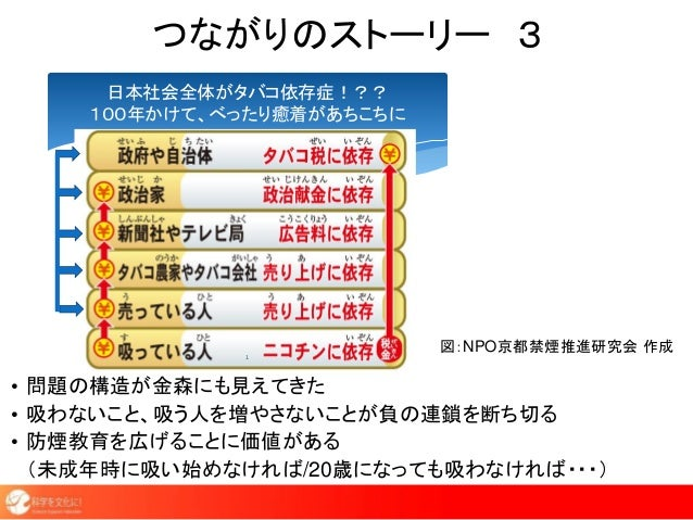 つながりのストーリー 3 日本社会全体がタバコ依存症!?? 100年かけて、べったり癒着があちこちに 1 • 問題の構造が金森にも見えてきた • 吸わないこと、吸う人を増やさないことが負の連鎖を断ち切る • 防煙教育を広げることに価値がある (...