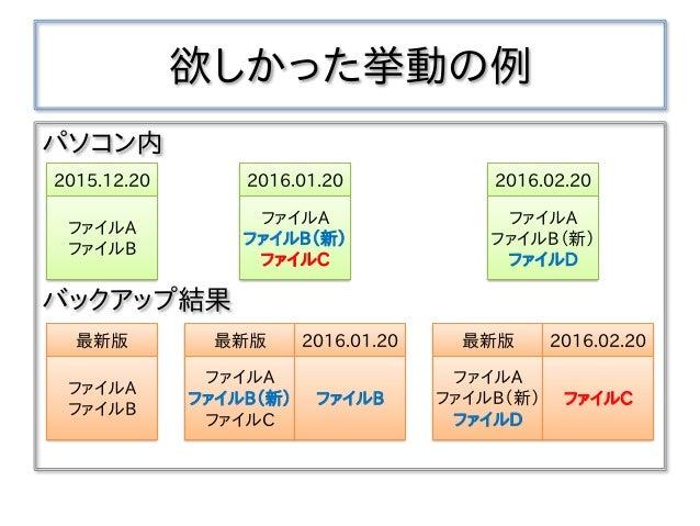欲しかった挙動の例 パソコン内 バックアップ結果 2015.12.20 ファイルA ファイルB 2016.01.20 ファイルA ファイルB(新) ファイルC 最新版 ファイルA ファイルB 最新版 ファイルA ファイルB(新) ファイルC 2...