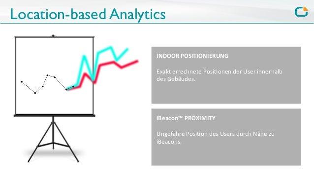 Location-based Analytics INDOOR  POSITIONIERUNG      Exakt  errechnete  Posi0onen  der  User  innerhalb  ...